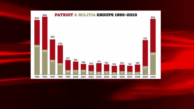 Militia groups rising in U.S.