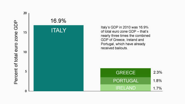 How Italy impacts eurozone