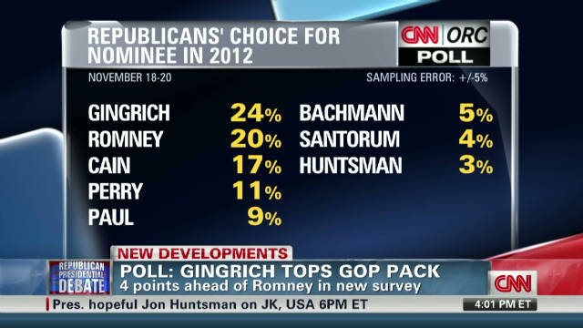 Latest polls show Gingrich in lead