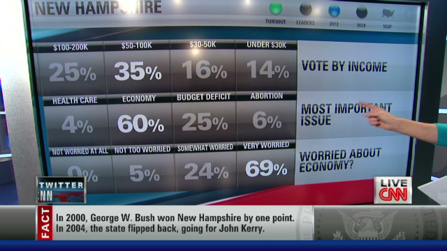 tsr erin first nh exit polls_00005201