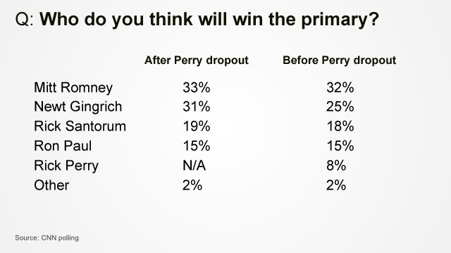 CNN poll results