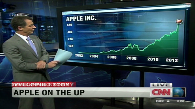 A 10-year glance at Apple