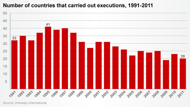 Chart: Fall in number of death penalty countries