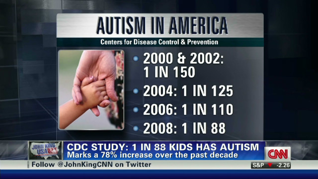 CDC: 1 in 88 kids has autism