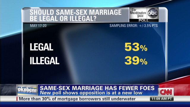 Debate on same-sex marriage