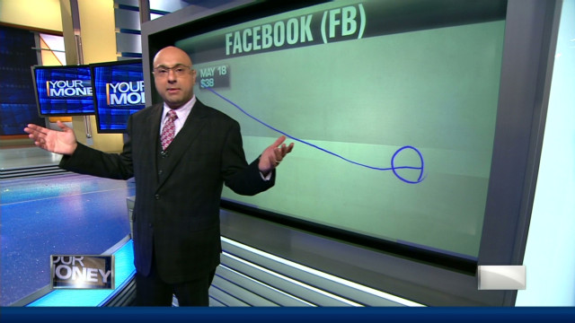 Facebook: Is now the right time to buy?