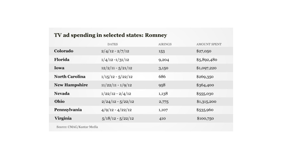 Romney's campaign poured nearly $6 million into TV ad spending in Florida this year, with more than 9,000 airings. In Ohio, the campaign spent more than $1.3 million on nearly 2,800 airings.