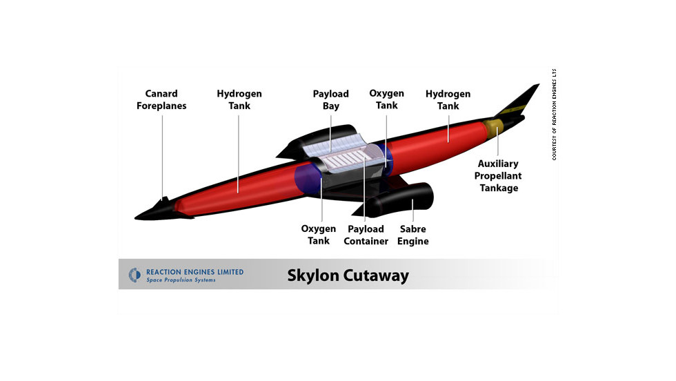 Liquid hydrogen fuel mixed with air powers the rocket to the edge of the Earth's atmosphere. Once in orbit, liquid oxygen is used, as it is in a conventional space rocket.