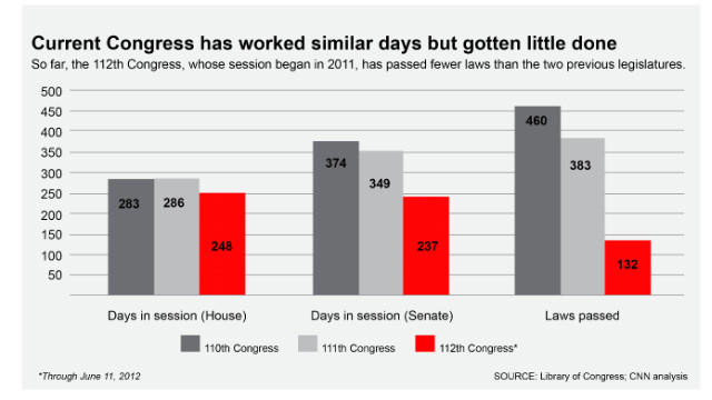 Chart: Congressional productivity (click to expand)
