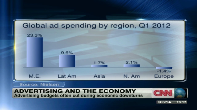 Advertising and the economy