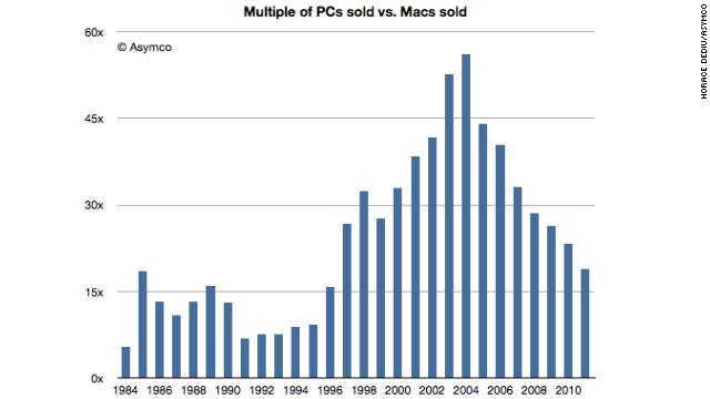 The ratio of Microsoft Windows computers to Apple devices is at its lowest point in a decade and a half, graph shows