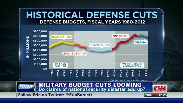 How bad are the defense cuts?