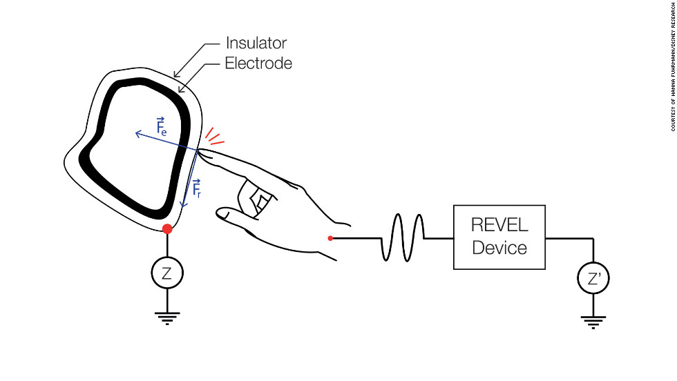 """Revel"" (short for what Disney calls ""Reverse Electrovibration"") works by applying weak electrical signals to a user's body. When a user touches an object covered with an electrode and insulator, an electrostatic force is created, which modulates the friction between user and object. Different tactile sensations can be created by adjusting the amplitude and frequency of the signal."