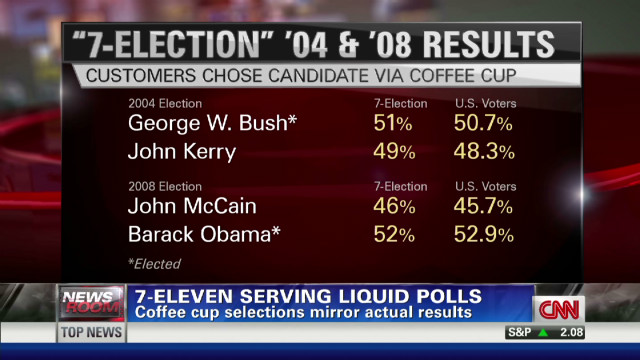 Can coffee cups predict next president?