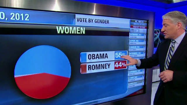 Minorities, women helped Obama win