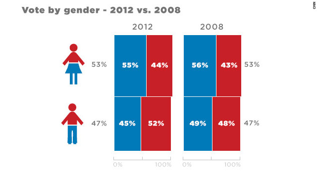 Voter turnout by gender