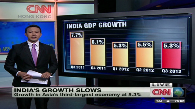 India's growth slows