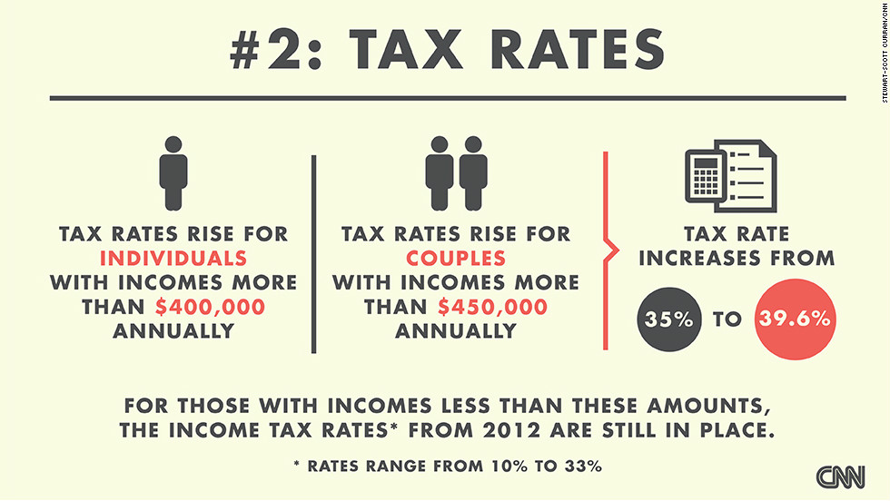 "Tax rates are going up for the wealthiest Americans. The tax rate increases from 35% to 39.6% for individuals with incomes of more than $400,000 annually and $450,000 for couples. <a href=""http://money.cnn.com/2013/01/01/news/economy/fiscal-cliff-rich/index.html?iid=SF_BN_LN"" target=""_blank"">As CNNMoney's Tami Luhby reports, for the rich, ""it could have been worse.""</a> (Source: CNNMoney)"