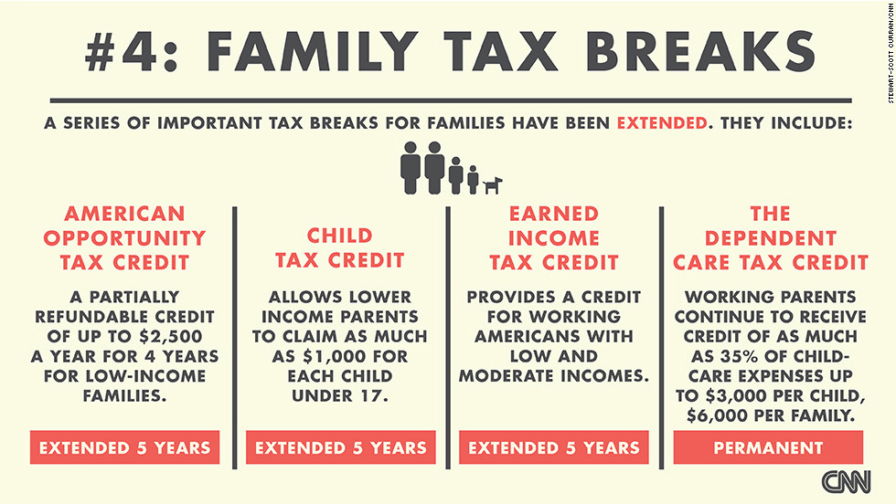 "A series of important tax breaks for families -- the American Opportunity Tax Credit, the Child Tax Credit and the Earned Income Tax Credit -- have been extended for five years.  The Dependent Care Tax Credit has been permanently extended. <a href=""http://money.cnn.com/2013/01/03/pf/taxes/family-tax-breaks-fiscal-cliff/index.html?iid=SF_BN_LN"" target=""_blank"">Read more about the tax breaks</a>. (Source: CNNMoney)"