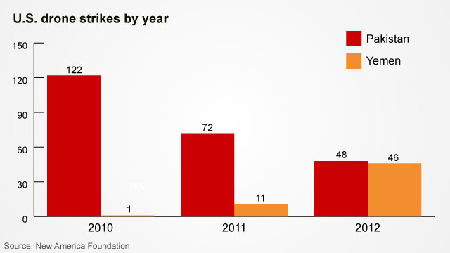 U.S. drone strikes by year