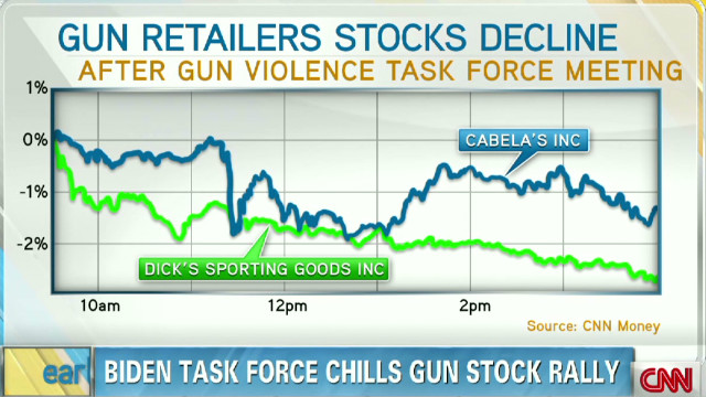 Biden task force chills gun stock rally