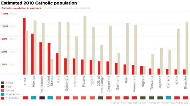 Catholic population in numbers