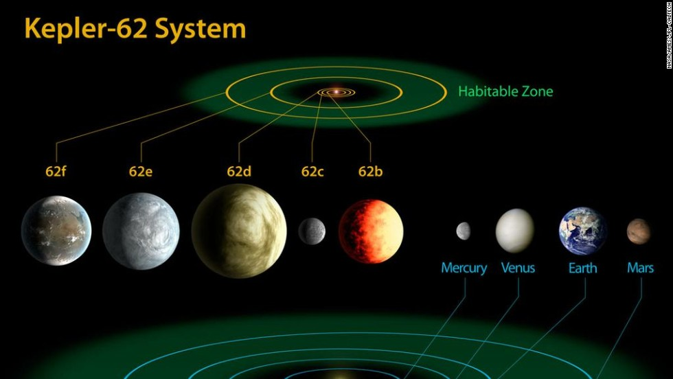This diagram compares the planets of our own inner solar system to Kepler-62, a five-planet system about 1,200 light-years from Earth. Kepler-62e and Kepler-62f are thought capable of hosting life.