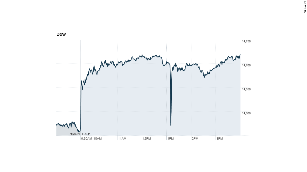 "On April 13, 2013, hackers from the Syrian Electronic Army briefly took over the Associated Press Twitter account and posted ""Breaking: Two Explosions in the White House and Barack Obama is injured."" The Dow Jones plummeted briefly based on the fake ""news.""<br />"