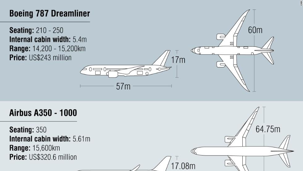 787 a350 comparison