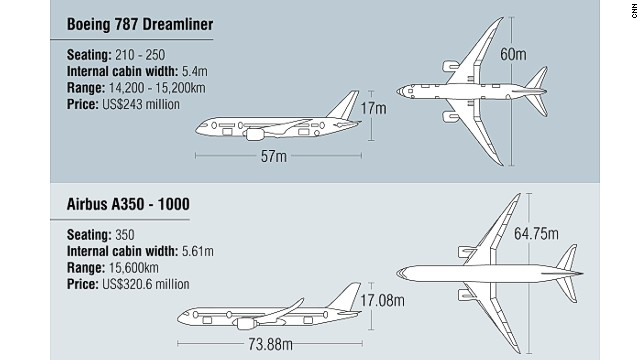 Click to expand: A350 v Boeing 787