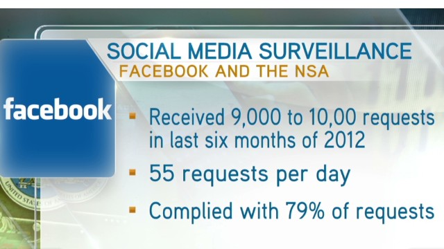 Facebook admits role in NSA surveillance