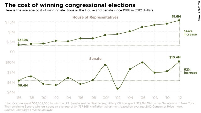 Average cost of winning elections in the House and Senate since 1986 in 2012 dollars