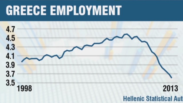 Greek unemployment hits record 27.6%