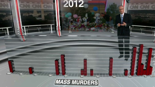Mass shootings up; murder rate down