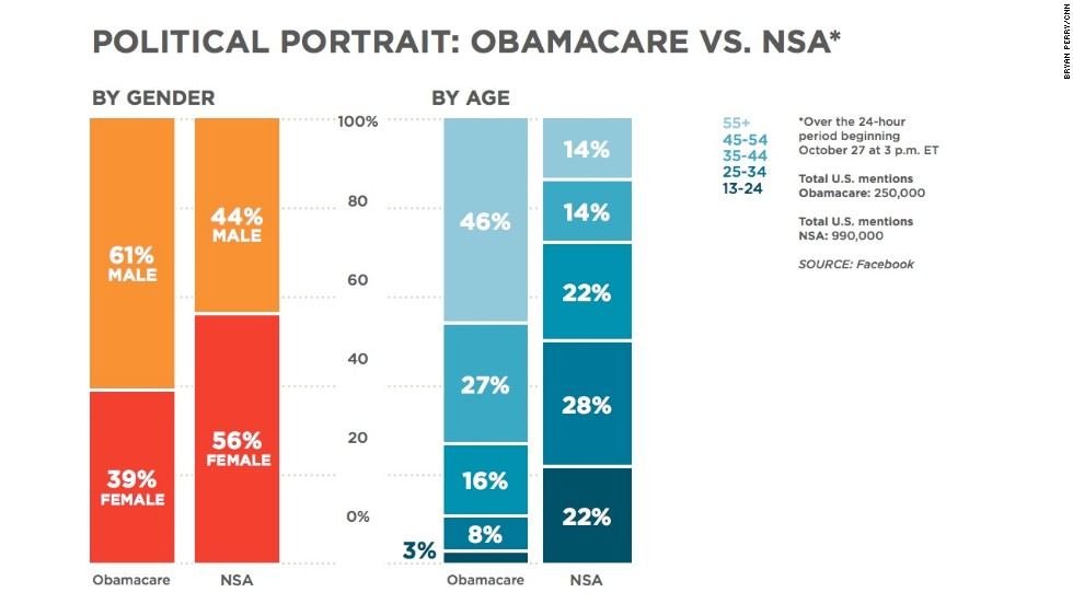 """Obamacare and the NSA are all over the news right now because of reported <a href=""""http://politicalticker.blogs.cnn.com/2013/10/28/obamacare-hub-back-online-after-malfunction/"""">website glitches</a> and the <a href=""""http://www.cnn.com/2013/10/28/politics/white-house-stopped-wiretaps/index.html"""">release of further surveillance allegations</a>, respectively. We decided to compare the two topics against each other, and it appears that the NSA was mentioned four times more often than Obamacare on Facebook during a 24-hour period. The two topics are also showing different gender and age demographics."""