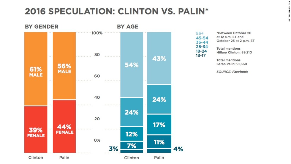 """Hillary Clinton and Sarah Palin are back in the spotlight and that's got people speculating about their political plans. <a href=""""http://www.cnn.com/2013/10/26/politics/hillary-clinton-speeches/"""">Clinton gave three high-profile speeches</a> in three days last week. <a href=""""http://www.cnn.com/2013/10/25/politics/return-of-sarah-palin/index.html"""">Palin is planning a trip</a> to politically important Iowa and throwing her support behind conservative candidates. The two political figures both got similar numbers of mentions, but the people talking about Clinton were slightly older."""