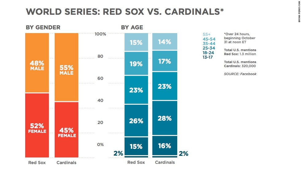 """The <a href=""""http://www.cnn.com/2013/10/31/us/boston-red-sox-win-meaning/index.html"""">Red Sox</a> won the <a href=""""http://www.cnn.com/2013/10/31/sport/world-series-5-things/index.html"""">World Series</a>, and they're getting way more mentions on Facebook than the Cardinals. It seems like the gender breakdown is slightly different between the two teams, while the ages of the people mentioning them are very similar."""