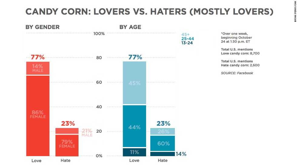 "<a href=""http://eatocracy.cnn.com/2012/10/30/national-candy-corn-day/"">Candy corn</a> is a pretty polarizing confection. But looking at Facebook mentions of ""love candy corn"" and ""hate candy corn"" over the course of the week leading up to <a href=""http://www.cnn.com/video/?/video/living/2013/10/31/sn-azuz-halloween-by-the-numbers.cnn"">Halloween</a>, there seems to be a lot more love than hate."