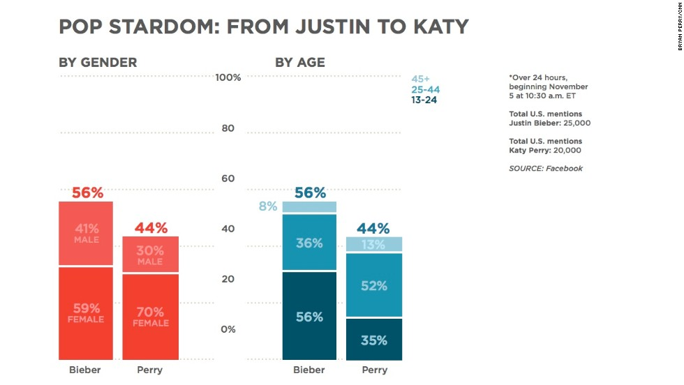 """Katy Perry <a href=""""http://www.cnn.com/2013/11/04/showbiz/celebrity-news-gossip/katy-perry-justin-bieber-twitter/ """">recently overtook Justin Bieber</a> with a greater number of followers on Twitter, causing some to speculate that she was taking the torch of pop stardom. On Facebook, Bieber is getting about 25% more mentions than Perry. But check out both the gender and age percentages: very similar numbers of females are mentioning Bieber and Perry, and Bieber has younger age groups talking about him than Perry."""