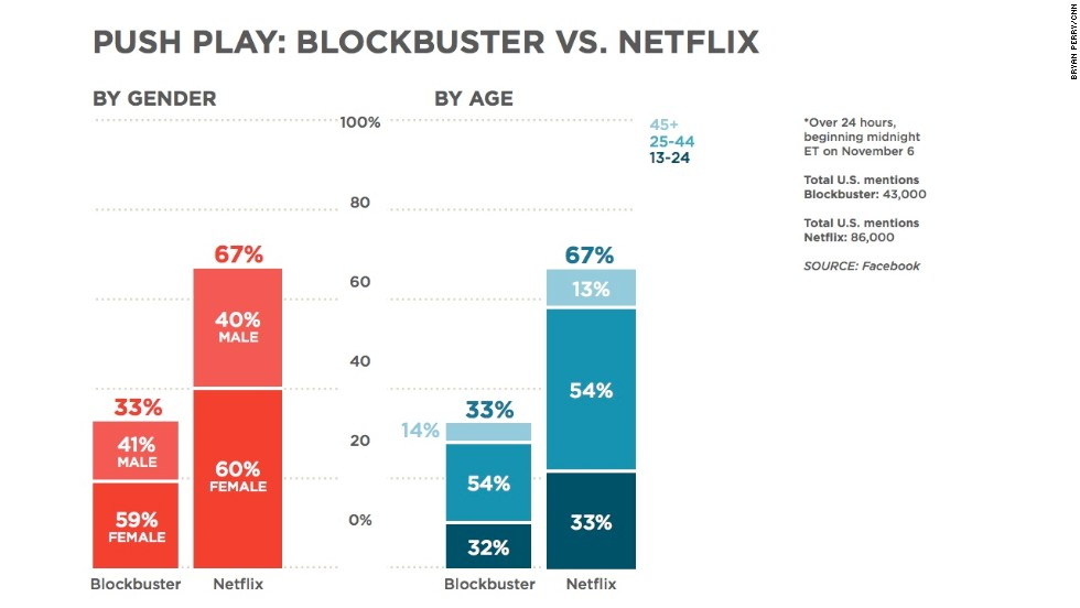 """Blockbuster will be <a href=""""http://www.cnn.com/2013/11/06/tech/gaming-gadgets/blockbuster-video-stores-impact/"""">closing its 300 remaining U.S.-based retail stores</a>, as was <a href=""""http://money.cnn.com/2013/11/06/news/companies/blockbuster-stores-closing/index.html"""">recently announced</a>. Even with this news, the iconic video rental chain has been getting fewer mentions on Facebook than <a href=""""http://money.cnn.com/2013/10/21/technology/netflix-earnings/"""">Netflix</a>, which offers packages for streaming and DVDs by mail. Netflix and similar services have disrupted the traditional video-rental model. Although the amount of conversation about the two outfits is very different, their demographics are remarkably similar."""