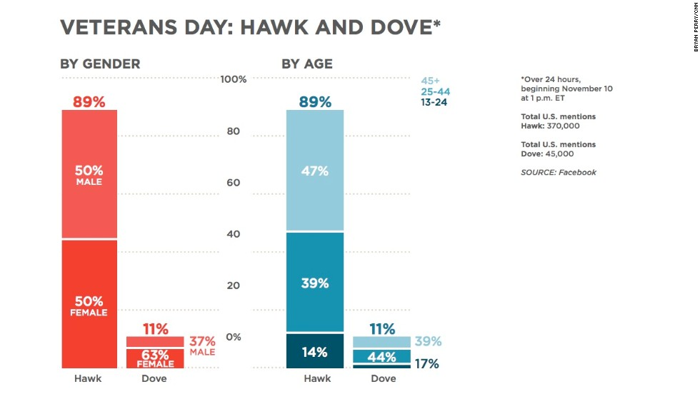 We also looked at the symbolism of the hawk and dove. More people are talking about the hawk, and with slightly different age groups in this case, than those talking about the dove.