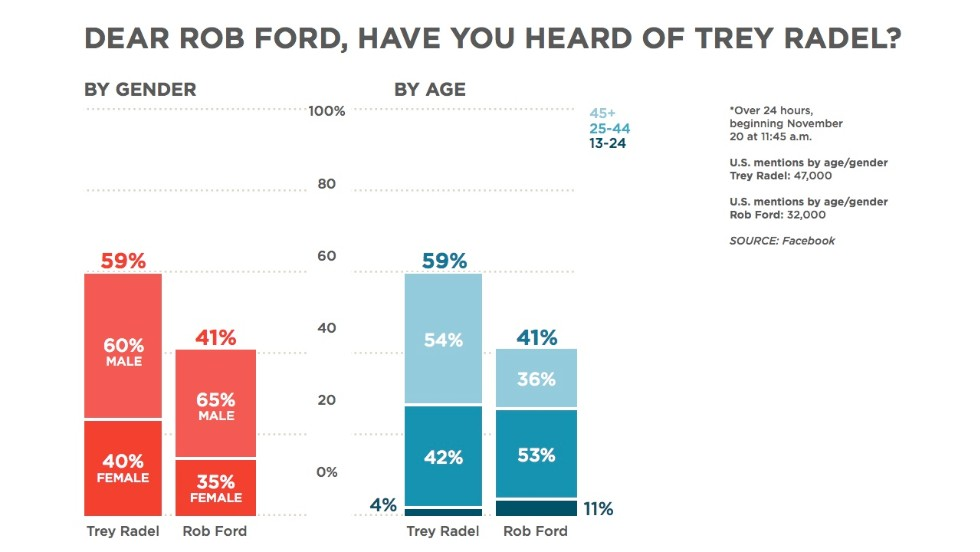 """Say it ain't so, <a href=""""http://www.cnn.com/2013/11/15/world/toronto-mayor-rob-ford-profile/index.html """">Toronto Mayor Rob Ford</a>. We've all heard about your <a href=""""http://www.cnn.com/2013/11/19/world/canada-toronto-mayor/"""">troubles with crack cocaine</a>, in a """"drunken stupor,"""" no less. It's not a competition, but U.S. Rep. Trey Radel is totally getting way more Facebook mentions than you right now. Radel was charged after he <a href=""""http://www.cnn.com/2013/11/20/politics/congressman-cocaine-possession/"""">bought 3.5 grams of cocaine</a> from an undercover police officer, according to court documents. But then again, you've got a younger crowd talking about you, Mayor Ford."""