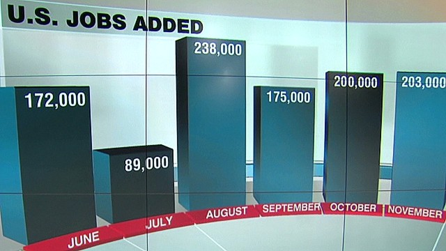 U.S. unemployment lowest in five years
