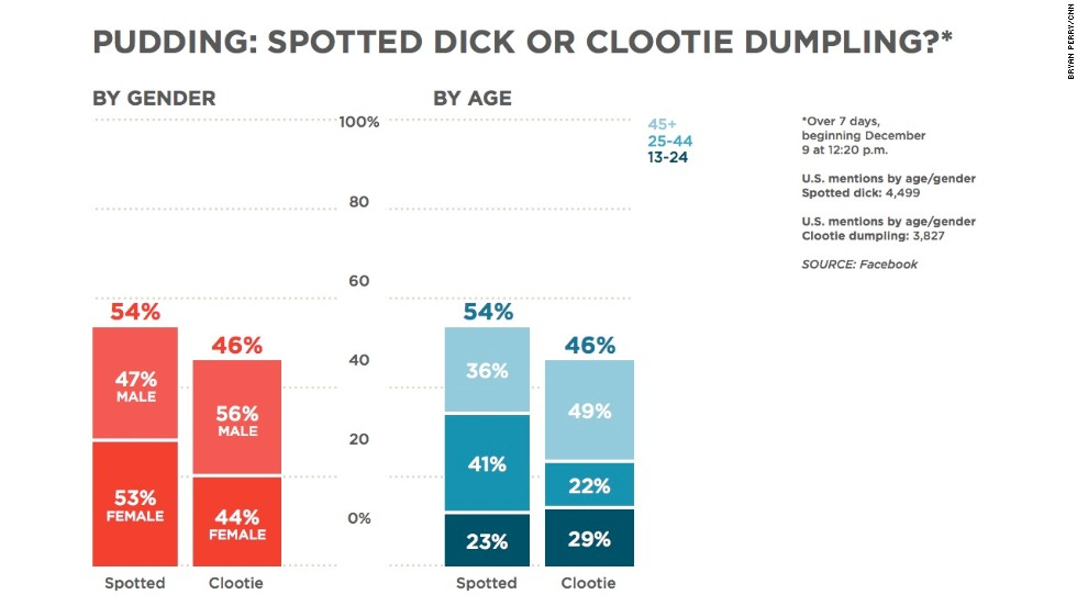 """Pudding is a staple of British holiday desserts. In the United States, people are chattering about two cheeky-sounding, suet-filled sweets: <a href=""""http://eatocracy.cnn.com/2012/12/21/spotted-dick-clootie-dumpling-and-other-reasons-to-put-beef-fat-in-your-holiday-desserts/"""">spotted dick and clootie dumpling</a>. Both are made with beef fat, and both have attention-getting names. But would you believe the conversation on Facebook is split by gender? More women are talking about spotted dick than men, and more men are talking about clootie dumpling than women."""