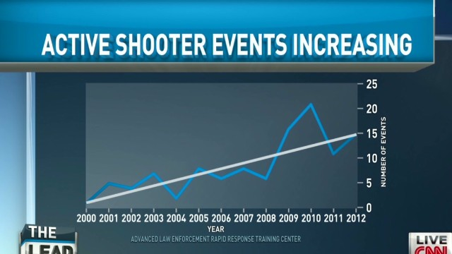 Expert: Mass shootings on the rise