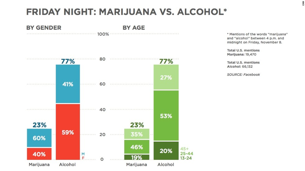 """Clearly, people do discuss drug and alcohol use on Facebook. This chart shows the number of mentions of marijuana and alcohol between 4 p.m. and midnight on Friday, November 8. Alcohol was mentioned much more, and there were some slight gender and age differences between the two. <a href=""""http://www.cnn.com/video/?/video/us/2013/11/11/nr-lemon-marijuana-vs-alcohol-facebook-data.cnn"""">CNN's Don Lemon discussed</a> the results."""