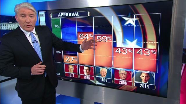 Inside Politics Obama and Bush Both at 43% _00020005.jpg