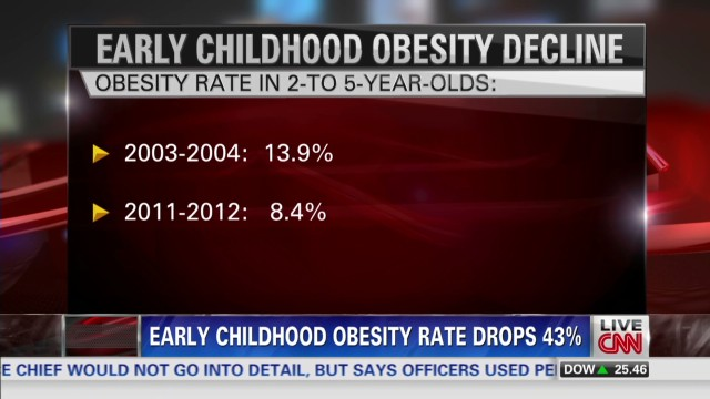 Early childhood obesity rates drop 43%