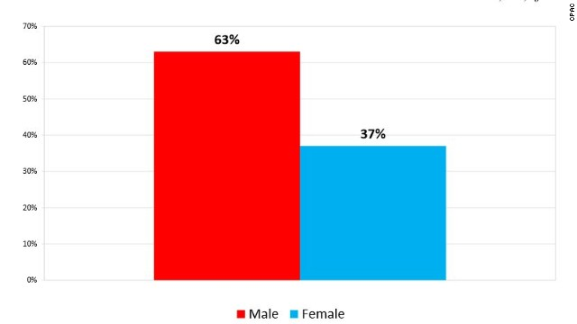 Breakdown of the CPAC straw poll vote by gender