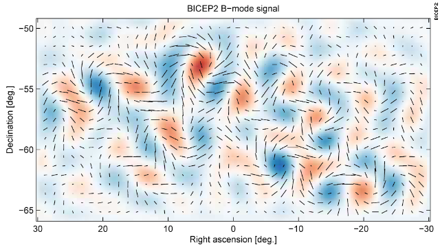 This plot represents the twisting pattern in the polarization of light left over from the Big Bang.